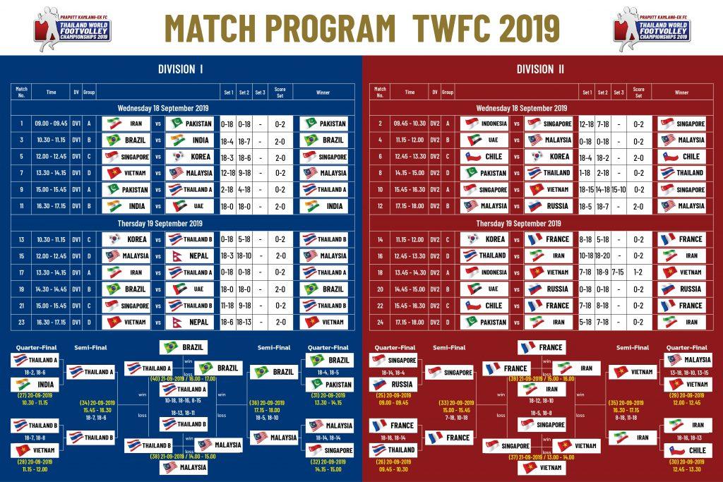 Result TWFC 2019